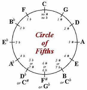 C5 Guitar Chord Chart 5 Extremely Common Chord Structures And Where To Find Them