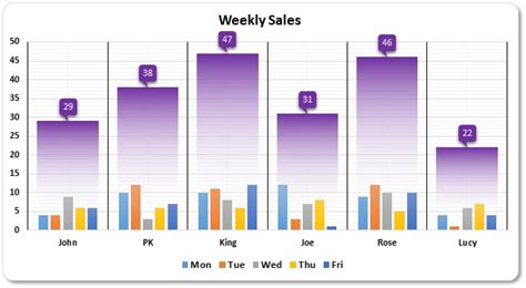 weekly sales chart  excel pk  excel expert
