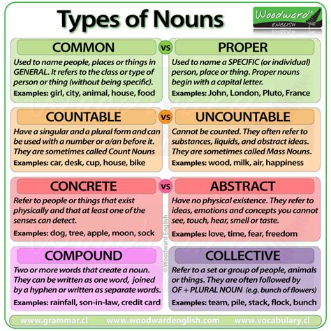 What Are The Seven Kinds Of Nouns? Socratic