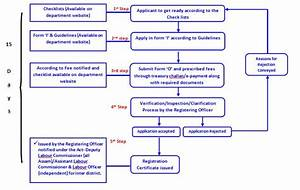 Process For Registration Under Contract Labour Act