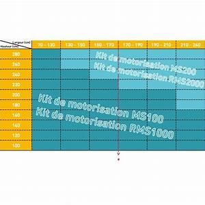 Puissance Moteur Volet Roulant : moteur de volet roulant ms200 ~ Dailycaller-alerts.com Idées de Décoration