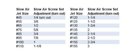 keihin fcr  fcr mx carburetor adjustable slow air jet conversion kit power barn