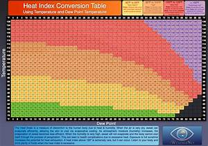 Linear Conversion Chart Heat Index Calculator Charts Iweathernet