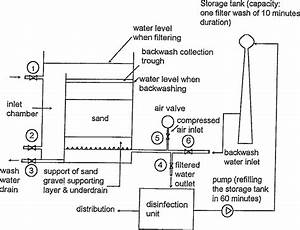 Schematic Diagram Of A Deep Bed Filter