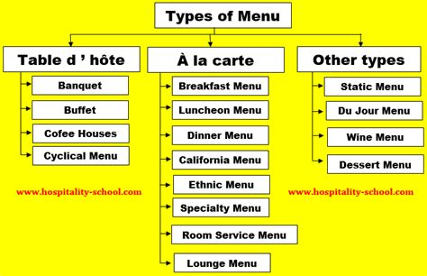 Different Types Of Menu In Hotel & Restaurant (ultimate Guide