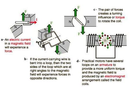 Function Of Electric Motor by Electrical Motors Basic Components Electrical Knowhow
