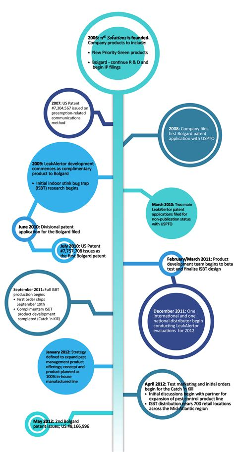 company timeline nth solutions  design