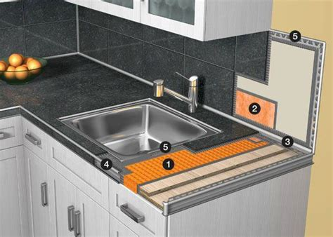 kitchen countertop edging system components schluter systems metal edging for