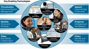 Cisco Unified Communications and Service-Oriented Network ...