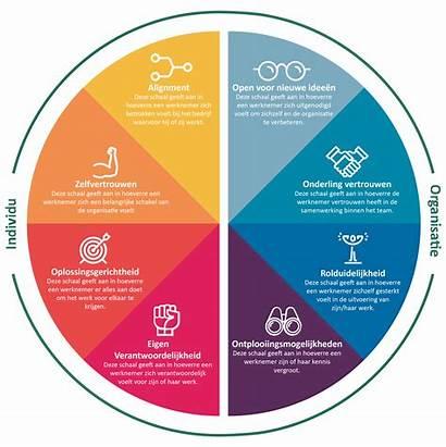 Motivaction Factoren Eigenaarschap Binnen Organisatie Verantwoordelijkheid Succes