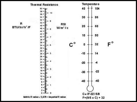 R value and Temperature conversion charts