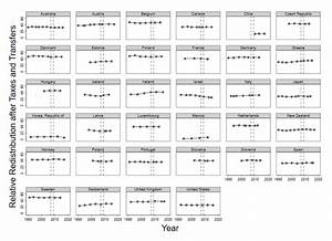 1  Relative Redistribution In 34 Countries  Election Years