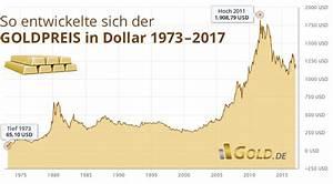 Goldpreis Berechnen 585 : 1 gramm gold preis turkei teure schmuck beliebt in deutschland ~ Themetempest.com Abrechnung