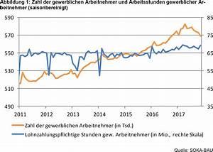 Soka Bau Beiträge Berechnen : soka bau meldet starke baut tigkeit im november 2017 ~ Themetempest.com Abrechnung