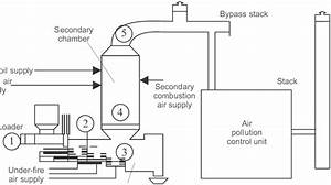 The Schematic Diagram Of A Clinical Waste Incinerator