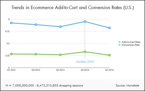 Ecommerce Chart How A Low Conversion Rate Can Be A Good. Technology In The Classroom Research. Arizona State Online Classes. Cute Winter Outfits For School. Exterminator Chapel Hill Nc 21 Com Insurance. Do It Yourself Vehicle Wraps. International Conference Calls. Property Managers Atlanta Private Equity Data. Best Audio Conferencing Gentle Dental Medford