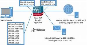 Configuring Static Nat On A Cisco Asa Security Appliance