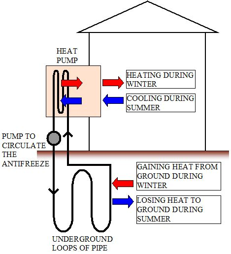 Geothermal Wiring Schematic 3 Phase by How Heat Pumps Work