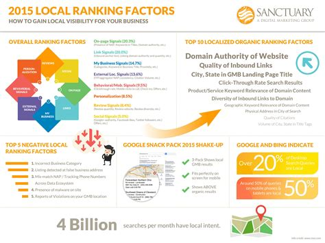local search engine rankings search engine local ranking factors sanctuary marketing