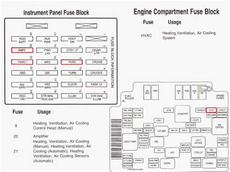 97 S10 Fuse Diagram by I A Chevy 2003 Chevy S10 Up The Heater Blower
