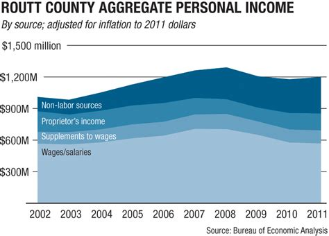 bureau of economic statistics income data for steamboat springs steamboat springs