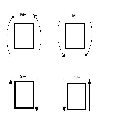 Draw The Shear Force Bending Moment Diagrams For