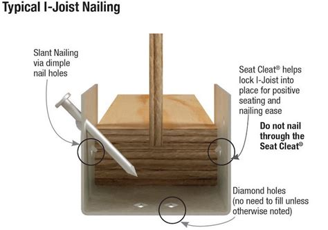 Floor Joist Hangers Types by Joist Hanger Fasteners Jlc Framing