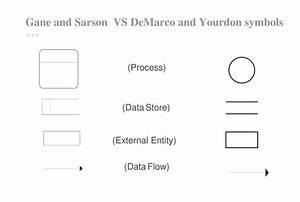Data Flow Diagrams  Dfd  Explained - Volodymyr Bilyk