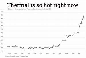 Chart No Stopping Insane Coal Price Rally Mining Com