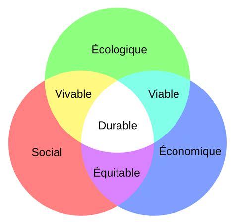 l plus code model d 233 veloppement durable wikip 233 dia