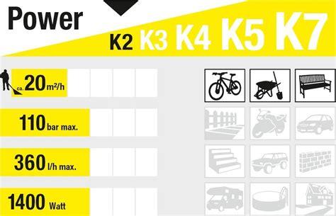 Hochdruckreiniger Im Vergleich Das Passende Geraet Fuer Jeden Anspruch by K 228 Rcher K 2 Compact Home Hochdruckreiniger De