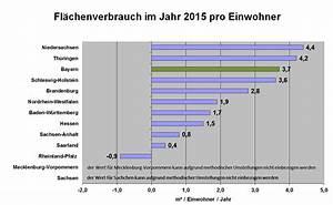 Durchschnitt Prozent Berechnen : daten und fakten zum fl chenverbrauch in bayern ~ Themetempest.com Abrechnung
