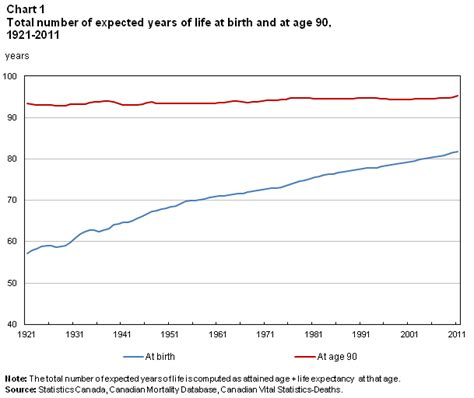 average lifespan of a ninety years of change in life expectancy
