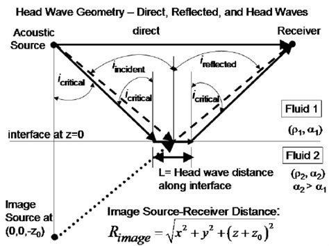 A Simplified Channel Model For Seismic Tomography In Which