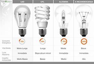 Lampadine a LED, alogene, a basso consumo e risparmio energetico Tuttogreen
