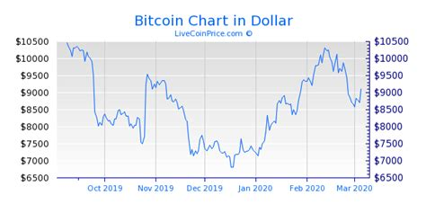 The page is updated throughout the trading day with new price information, as indicated by a flash on the fields with new data. Bitcoin Price Live (BTC/USD, BTC/EUR, BTC/BTC ...