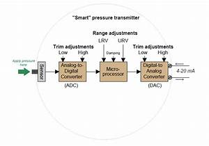 Automation And Instrumentation  Smart Pressure Transmitter