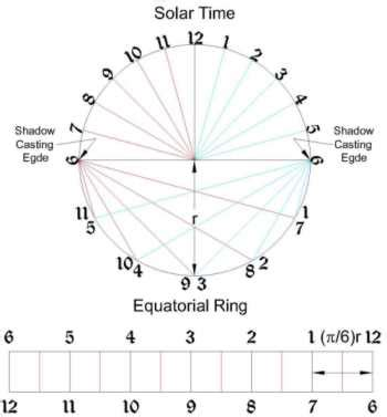 sundial template printable sundial clock sundial template image search results