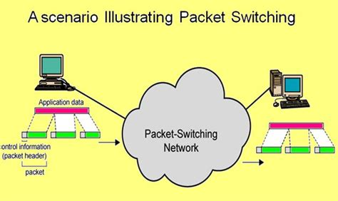 networkingdccn packet switching