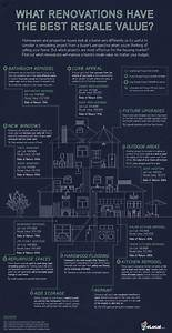 Which  Home  Improvements Have The Best  Resale Value