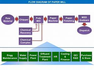 Paper Making Process Flowchart