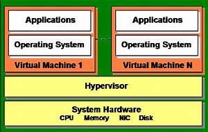Hypervisor  U2013   Virtual Machine Monitor
