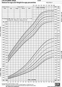 Pediatric Growth Chart Birth To 36 Months Boys Ages 2 To 20 Height And Weight Chart From Cdc Size