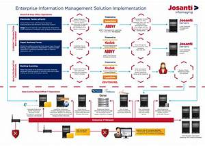 enterprise information management solutions division With hosted document management solutions