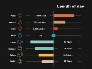 How does the length of days on different planets vary ...