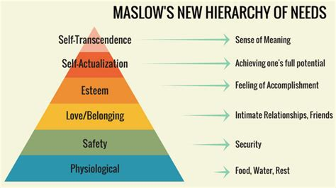 The New Hierarchy Of Needs — Maslow's Lost Apex  Coachilla Hq Medium