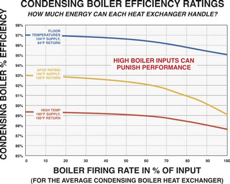 outdoor heater hydronic air handlers condensing boilers greater