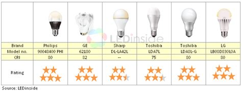 ledinside are leds really a suitable replacement for 40w