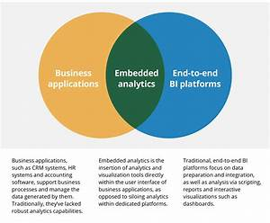 A Guide To Embedded Analytics  Use Cases And Benefits