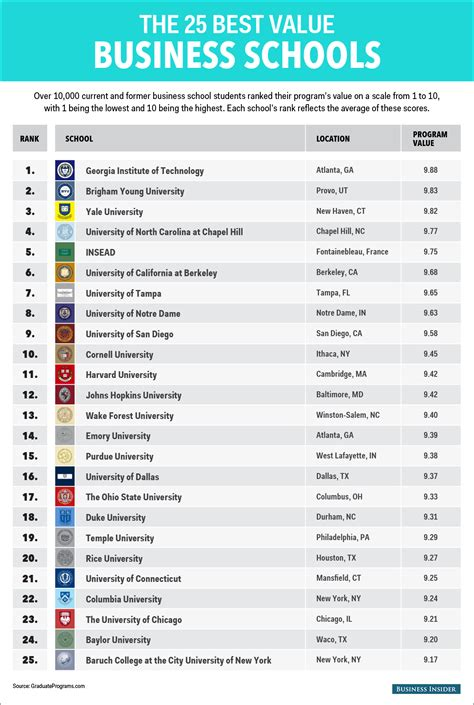 the best value business schools business insider